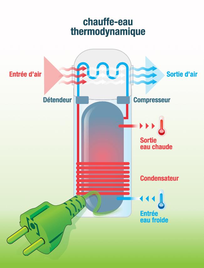 Schéma explicatif du fonctionnement d'un ballon thermodynamique