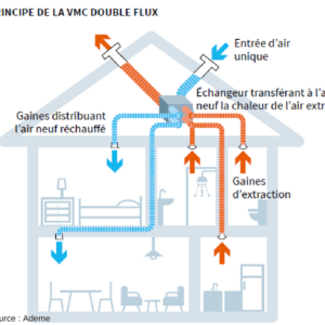 Fonctionnement d'une VMC double flux