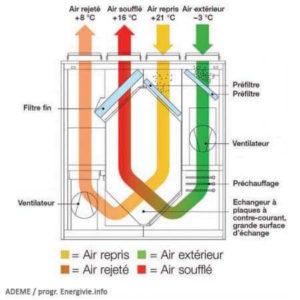 schéma explicatif du fonctionnement d ele ventilation positive hygroréglable VPH