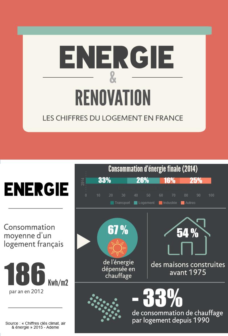 infographie-energie-renovation-logement-france-2016-1