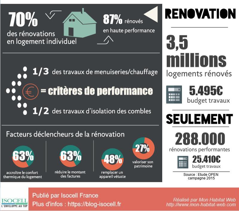 infographie-energie-renovation-logement-france-2016-2