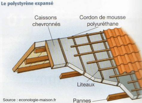 Schéma décrivant la technique d'isolation de toiture par l'extérieur des caissons chevronnés