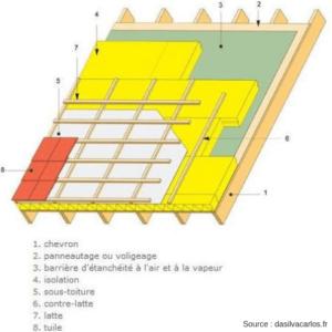 Schéma explicatif de la technique du Sarking pour isoler son toit par l'extérieur