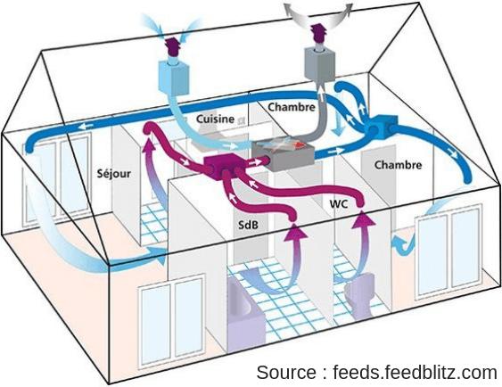 Schéma de fonctionnement d'une VMC double flux