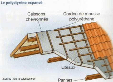 Schéma représentant l'isoaltion du toit par caissons chevronnés