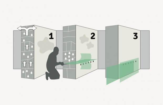 Traitement humidité : schéma explicatif
